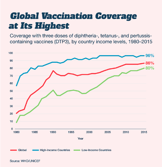 Global vaccination coverage