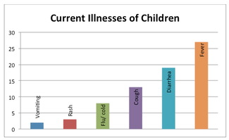 Beth O'Connell Current Illness of Children