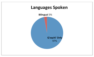 Beth O'Connell Languages Spoken